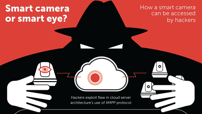 Smart-camera-or-smart-eye